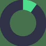 90 % de données inutiles