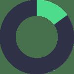 85% des dark data générés les deux dernières années